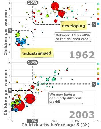 Gapminderdevelopment